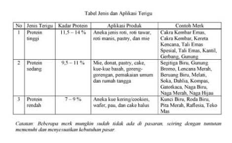 Tabel-Jenis-Terigu